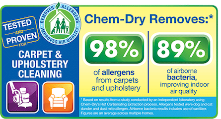Removing an average of 98% of common allergens
